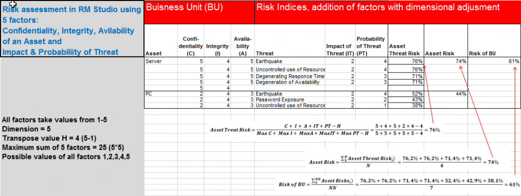 risk calculation addition
