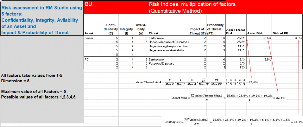 risk calculations multiplication