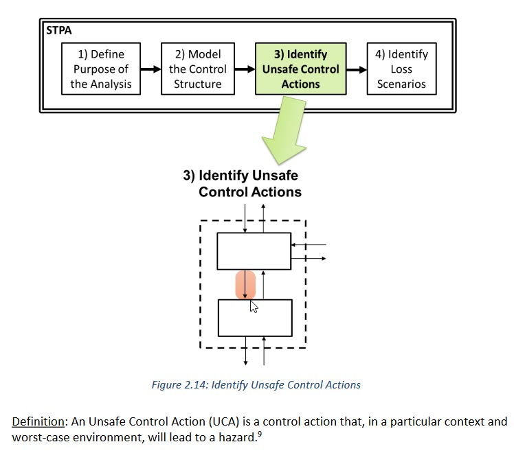Identify UCA from STPA handbook